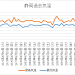 静岡8月10日気温推移