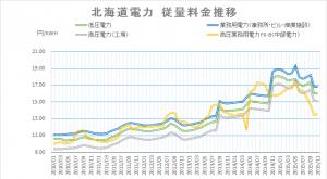 北海道電力電気料金推移