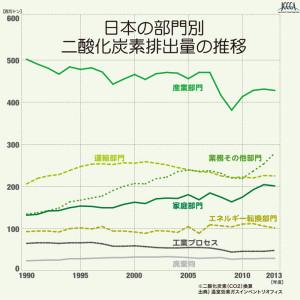 日本の部門別二酸化炭素排出量