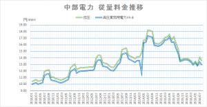 中部電力従量料金推移201607