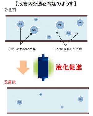 TOP-Eco液化促進