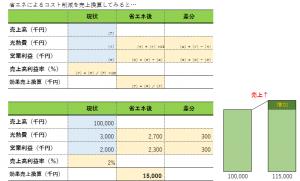 %e7%9c%81%e3%82%a8%e3%83%8d%e3%82%92%e5%a3%b2%e4%b8%8a%e6%8f%9b%e7%ae%97