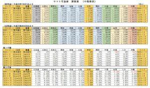 宅急便運賃表(中部)