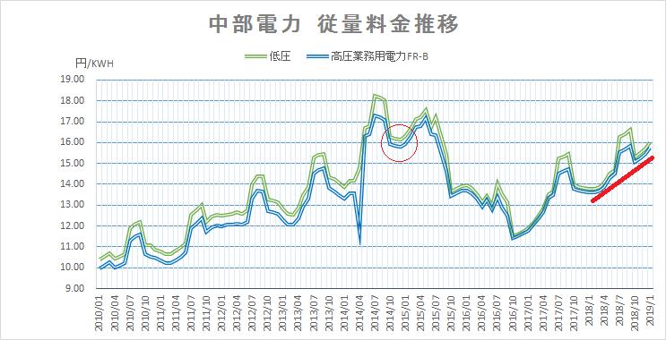 中部電力従量料金推移201801