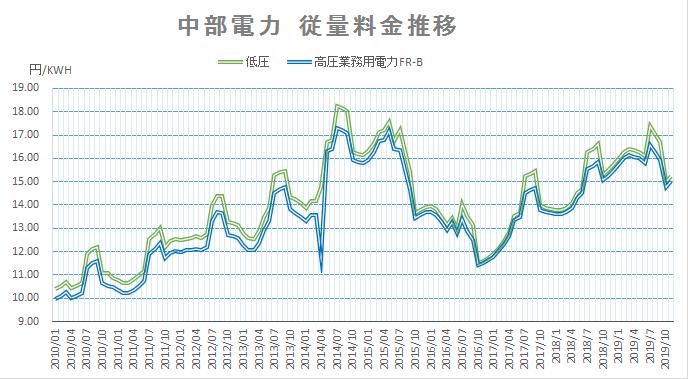 中部電力 令和元年11月度電力料金 消費税の影響は?