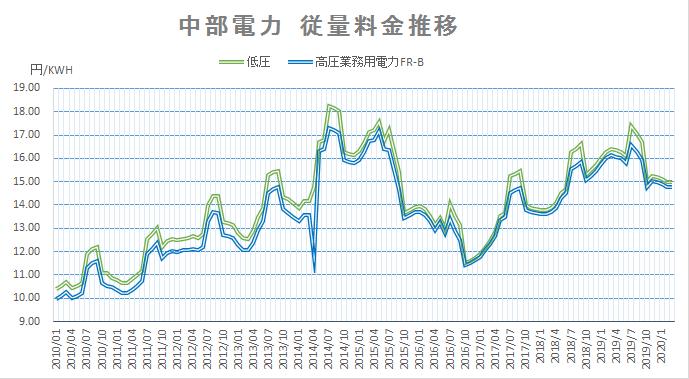 中部電力従量料金推移202003