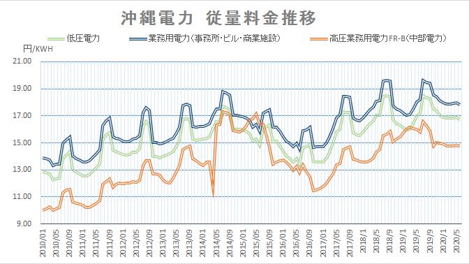 沖縄電力電気料金グラフ202006