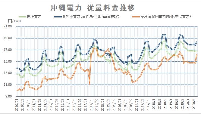 沖縄電力電気料金グラフ202007