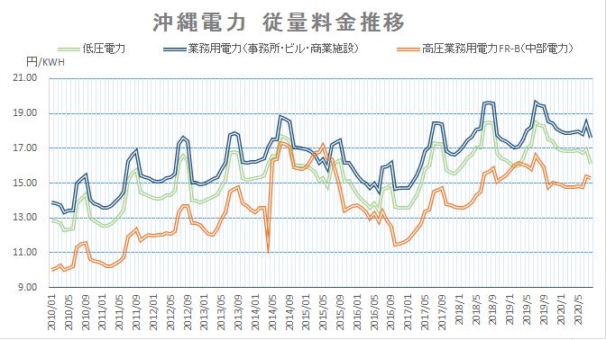 沖縄電力電気料金グラフ202008