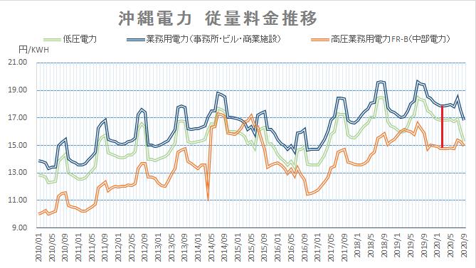 沖縄電力電気料金グラフ202009