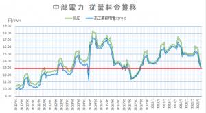 中部電力 電力料金単価推移 202011
