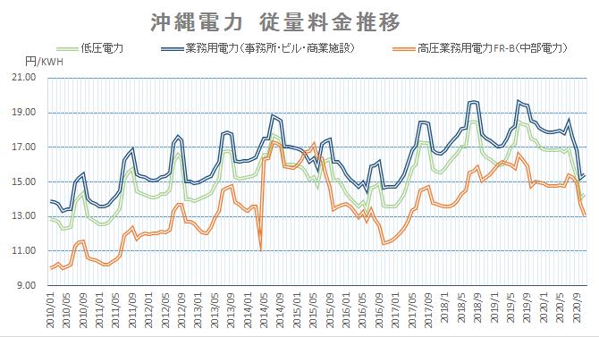 沖縄電力 電力料金単価推移 202011