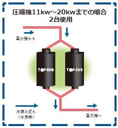 top-eco並列設置