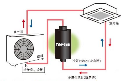【省エネ機器商材をお探しの方】既設の業務用空調機の省エネ実現する『冷媒リアクターパイプ「TOP-Eco」』
