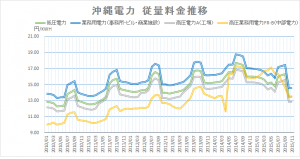 沖縄電力従量料金推移
