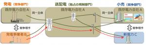 送配電ネットワーク