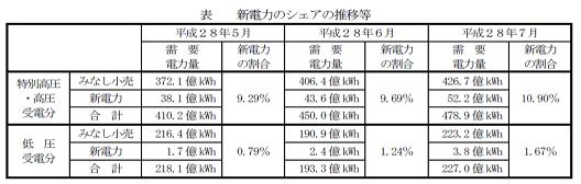 新電力のシェア推移 特別高圧・高圧分野は右肩上がり