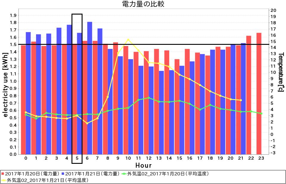 空調機の電力量測定 | 暖房で室内設定温度を1℃上げてみました。