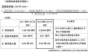 賦課金単価算定根拠2018