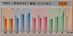 201808 平成最後の夏の電気代