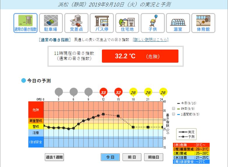 暑さ指数 20190910