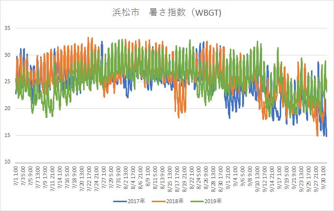 浜松市暑さ指数2017-019