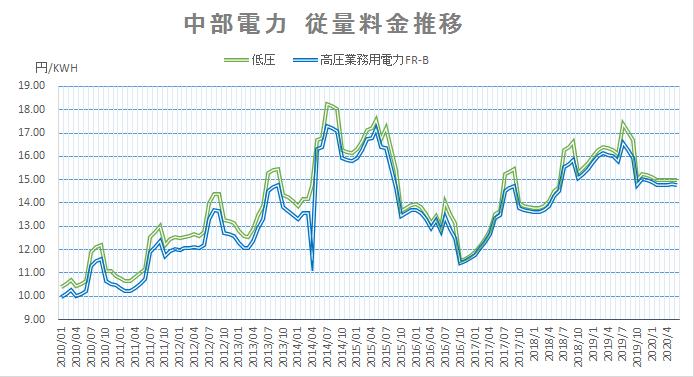 中部電力従量料金推移202006