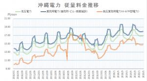 沖縄電力電気料金グラフ202005