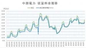中部電力従量料金推移202007