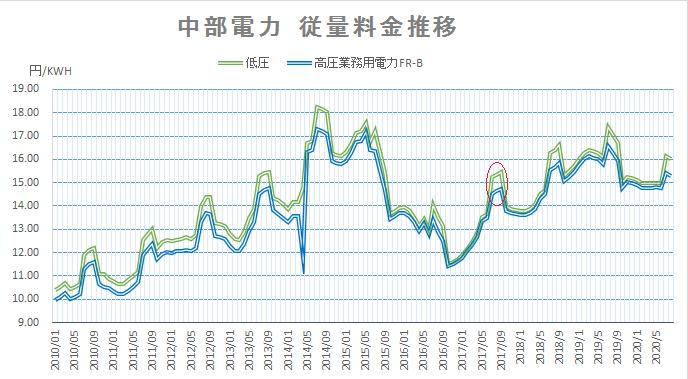 中部電力従量料金推移202008
