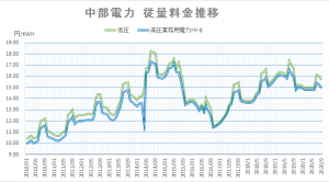 中部電力従量料金推移202009