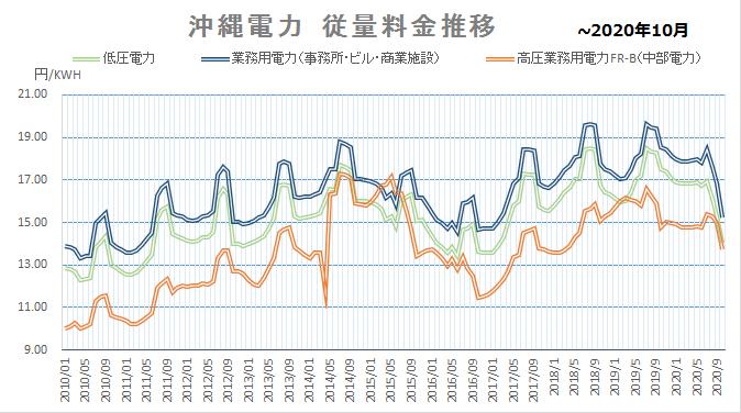 沖縄電力 電力量料金推移202010