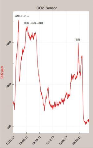 CO2モニター グラフ