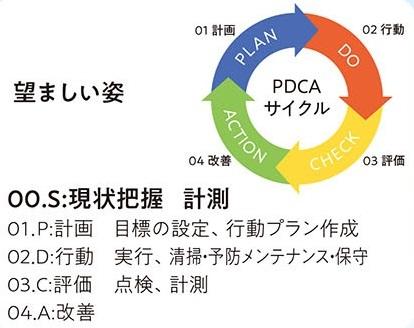 SPDCAサイクル