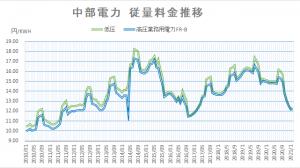 【2021年2月】中部電力・沖縄電力 電力料金推移