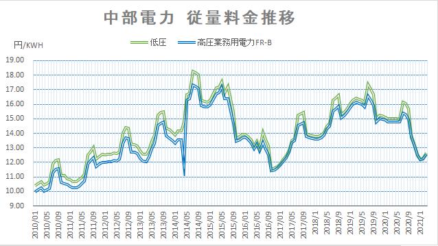 【2021年3月】中部電力、沖縄電力の電力量料金の推移は?