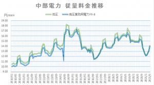 【2021年5月】燃料費調整単価と再エネ賦課金で、電気料金がどう変わるか? 中部電力・沖縄電力の推移