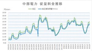 【2021年9月】過去最高ですか?沖縄の電力料金 中部電力も上昇傾向 大切です節電・省エネの徹底