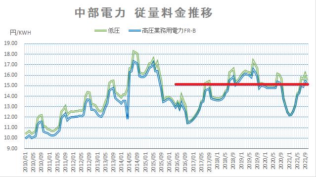【2021年10月】燃料費調整が上昇、電気代負担も増加