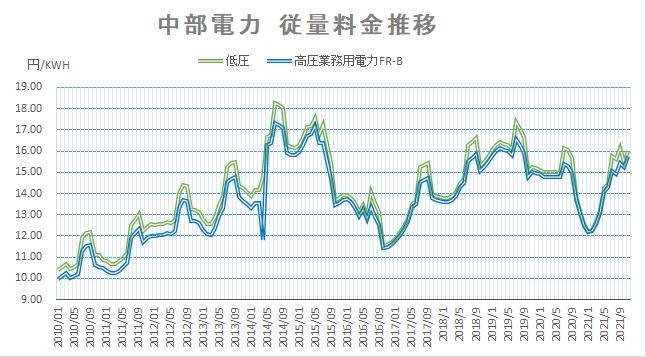 電力料金がここ10年で一番高い? 2021年11月中部電力・沖縄電力の推移を見てみましょう